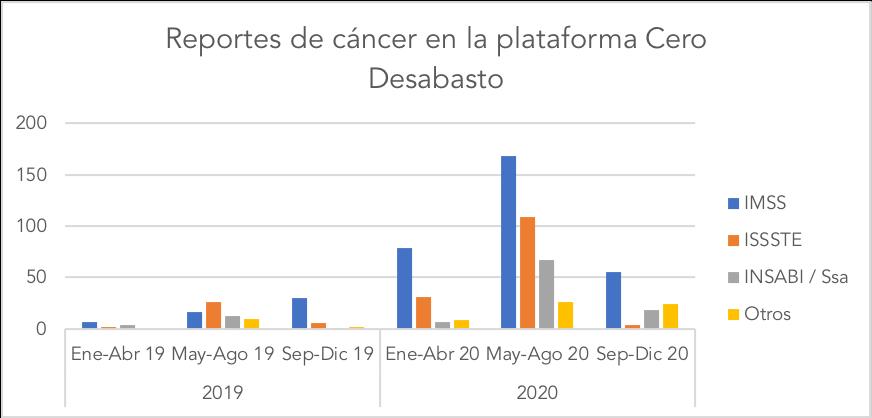 Principales hallazgos que se identificaron dentro de  la plataforma Cero Desabasto sobre cáncer